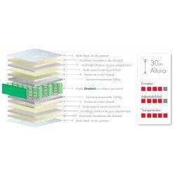 Colchón Dom30 Muelle UltraBlock de ColchonVip®